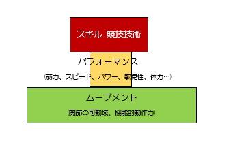 パフォーマンスピラミッド -アンダーパワー