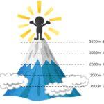 どの山を登っている?スキーが上達する未来があるスキーヤーとないスキーヤーの違い 361